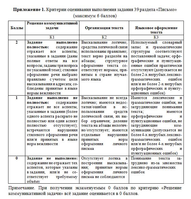 Критерии оценивания письма ЕГЭ по английскому языку